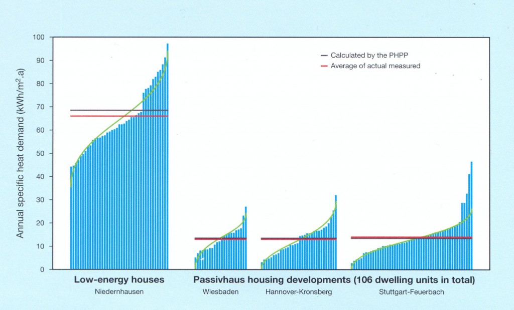 PHPP gives accurate results about a building's energy requirements (Graph credit - Passivhaus Institut)