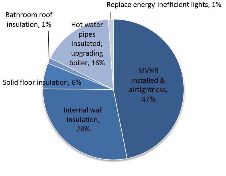 Example breakdown of carbon savings using PHPP